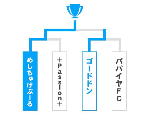 群馬県 オープンの部トーナメント表