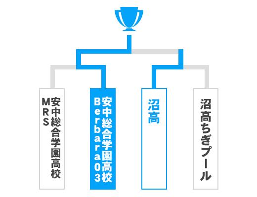群馬県 少年の部トーナメント表