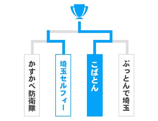 埼玉県 オープンの部トーナメント表