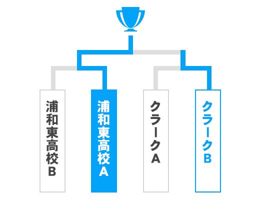 埼玉県 少年の部トーナメント表
