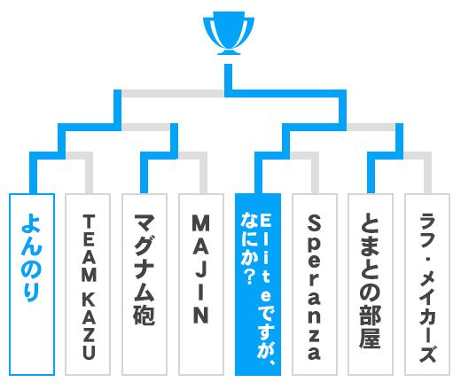 千葉県 オープンの部トーナメント表