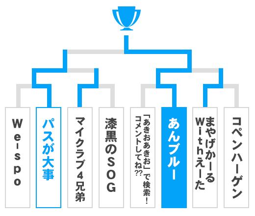 東京都 オープンの部トーナメント表