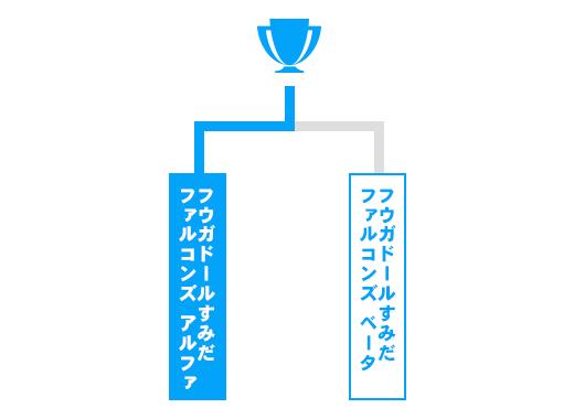 東京都 少年の部トーナメント表