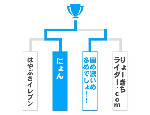 神奈川県 オープンの部トーナメント表