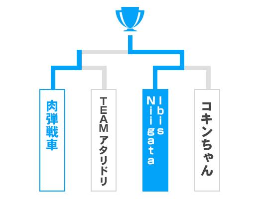 新潟県 オープンの部トーナメント表