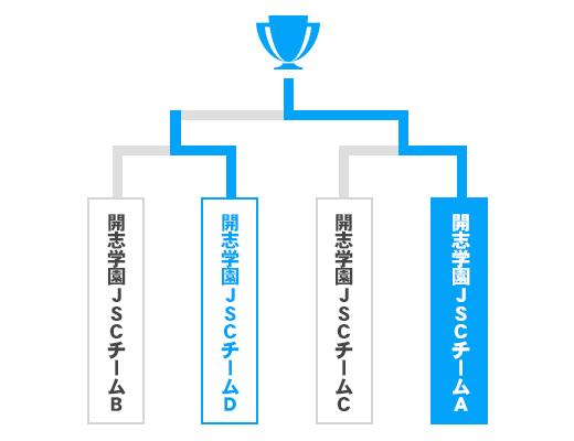 新潟県 少年の部トーナメント表