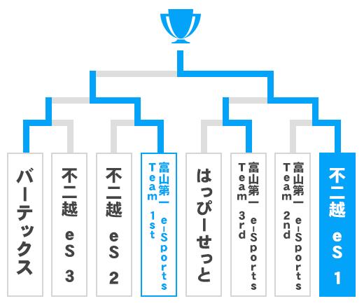 富山県 少年の部トーナメント表