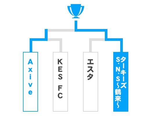 石川県 オープンの部トーナメント表