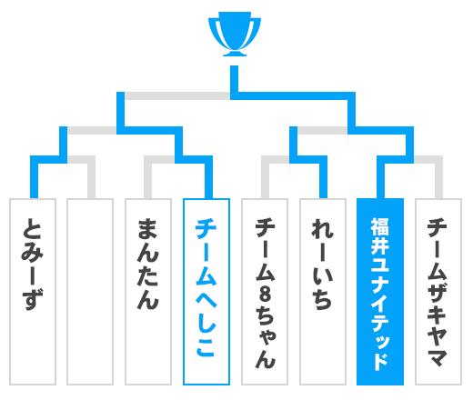 福井県 オープンの部トーナメント表