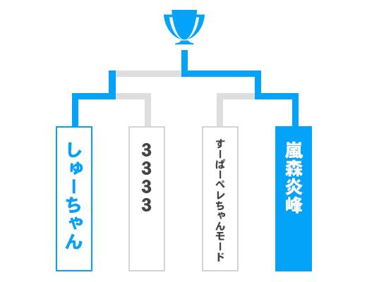 山梨県 オープンの部トーナメント表