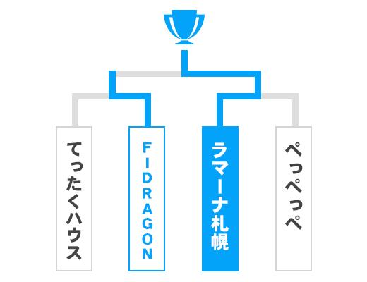 北海道 オープンの部トーナメント表