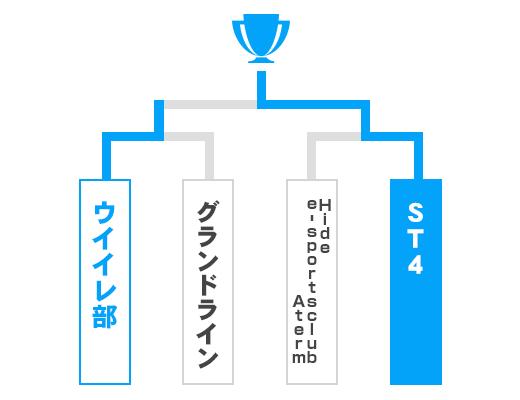 岐阜県 オープンの部トーナメント表