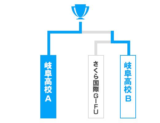 岐阜県 少年の部トーナメント表