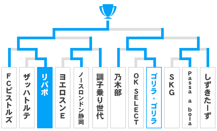 静岡県 オープンの部トーナメント表