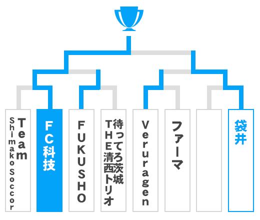 静岡県 少年の部トーナメント表