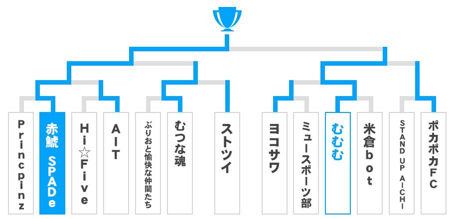 愛知県 オープンの部トーナメント表