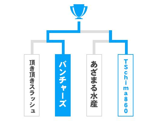 滋賀県 オープンの部トーナメント表