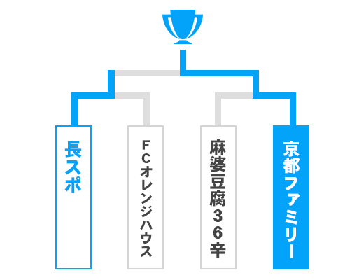 京都府 オープンの部トーナメント表