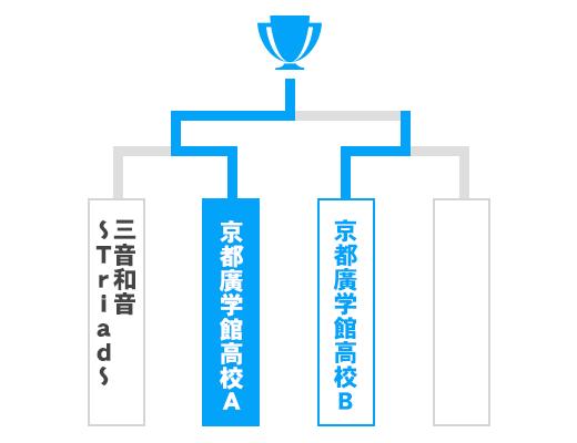京都府 少年の部トーナメント表