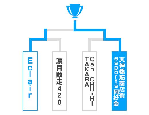 大阪府 オープンの部トーナメント表