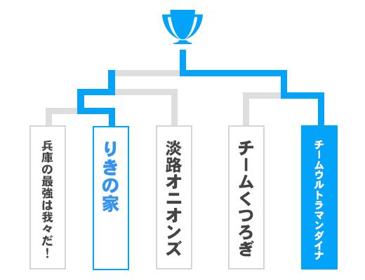 兵庫県 オープンの部トーナメント表