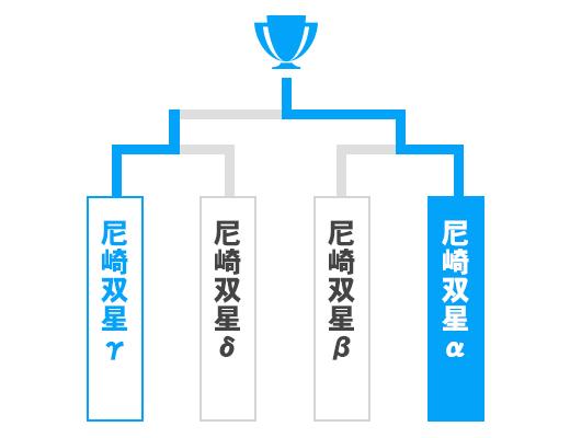 兵庫県 少年の部トーナメント表