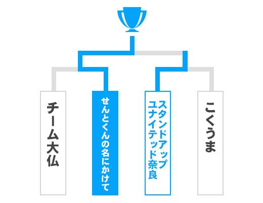 奈良県 オープンの部トーナメント表