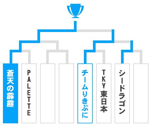 青森県 オープンの部トーナメント表