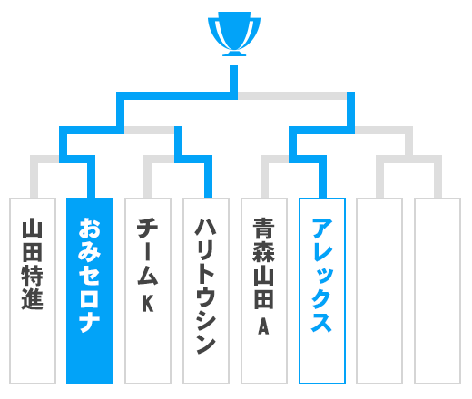 青森県 少年の部トーナメント表