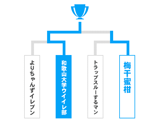 和歌山県 オープンの部トーナメント表