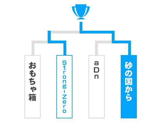 鳥取県 オープンの部トーナメント表