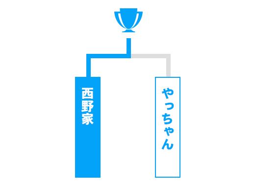 島根県 オープンの部トーナメント表