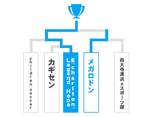 岡山県 オープンの部トーナメント表