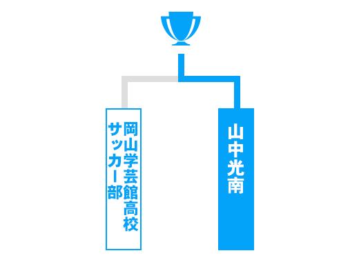 岡山県 少年の部トーナメント表