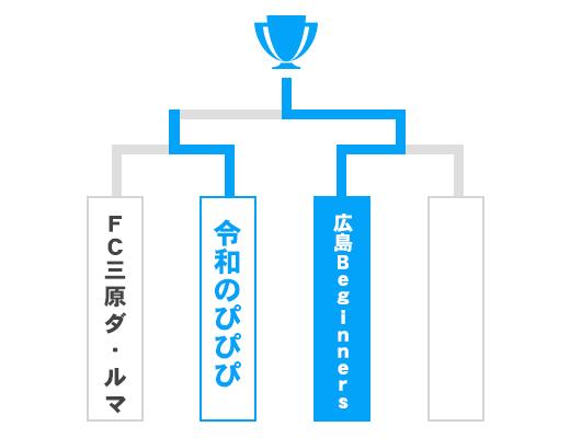 広島県 オープンの部トーナメント表