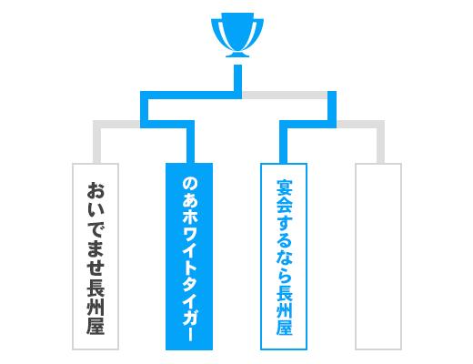 山口県 オープンの部トーナメント表