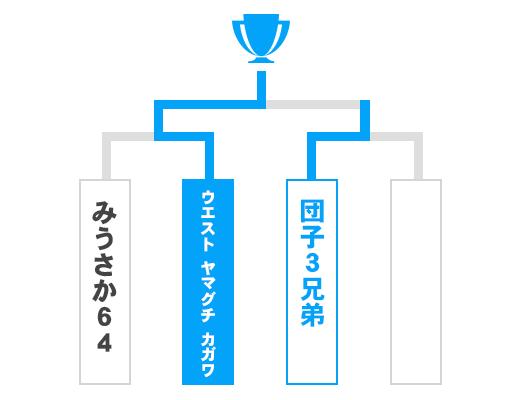山口県 少年の部トーナメント表