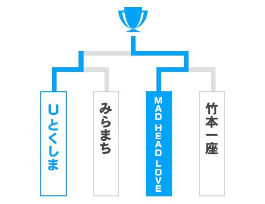 徳島県 オープンの部トーナメント表