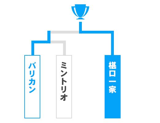 徳島県 少年の部トーナメント表