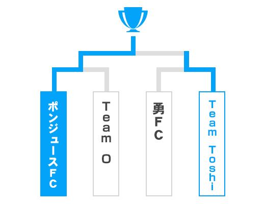 愛媛県 オープンの部トーナメント表