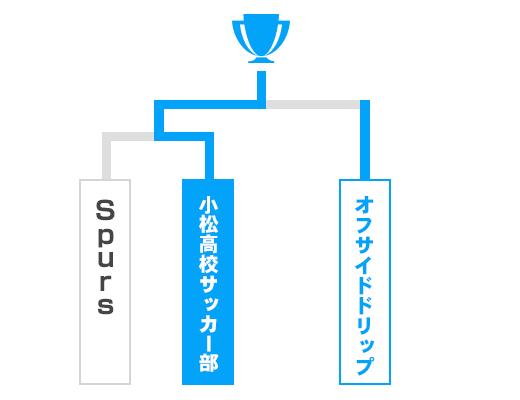 愛媛県 少年の部トーナメント表