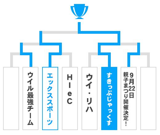高知県 オープンの部トーナメント表