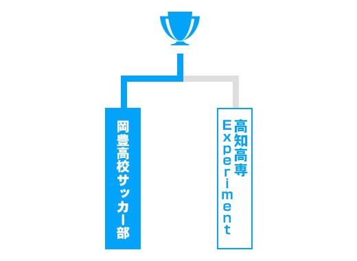 高知県 少年の部トーナメント表