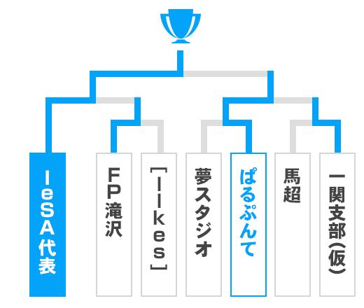 岩手県 オープンの部トーナメント表