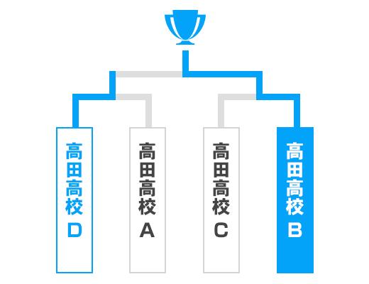 岩手県 少年の部トーナメント表