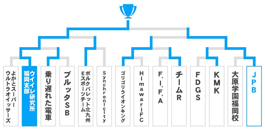 福岡県 オープンの部トーナメント表