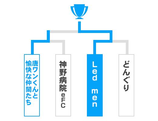 佐賀県 オープンの部トーナメント表