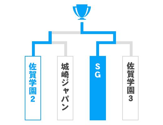 佐賀県 少年の部トーナメント表