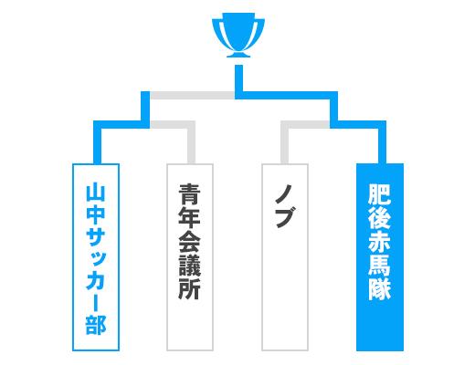 熊本県 オープンの部トーナメント表