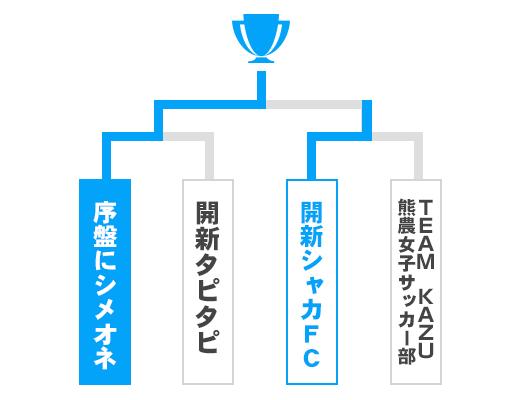 熊本県 少年の部トーナメント表
